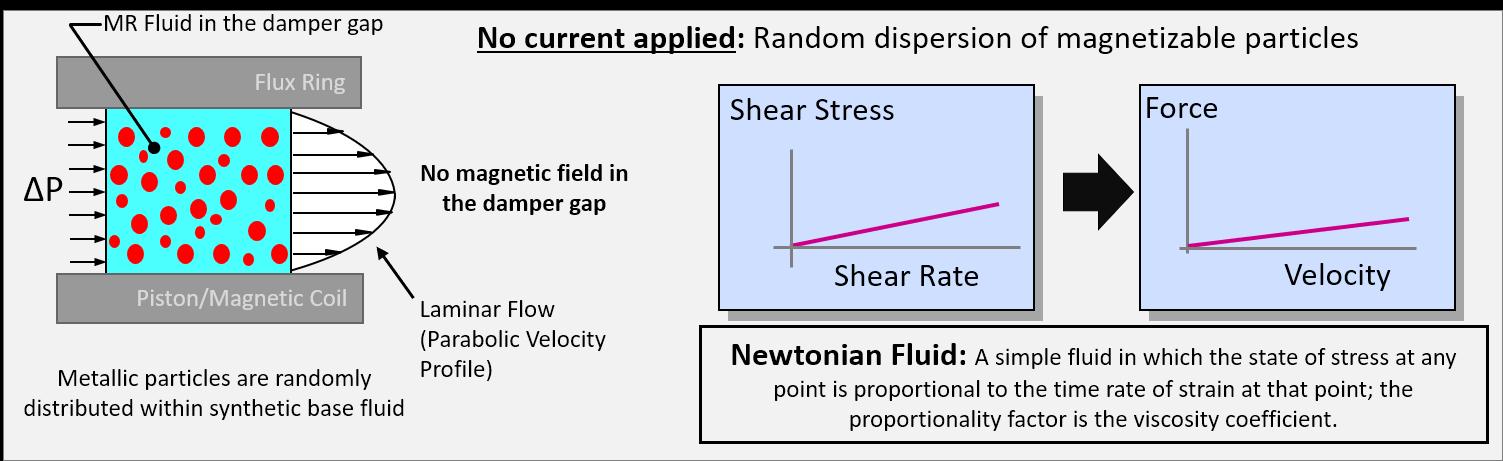 MR Fluid - Newtonian Fluid